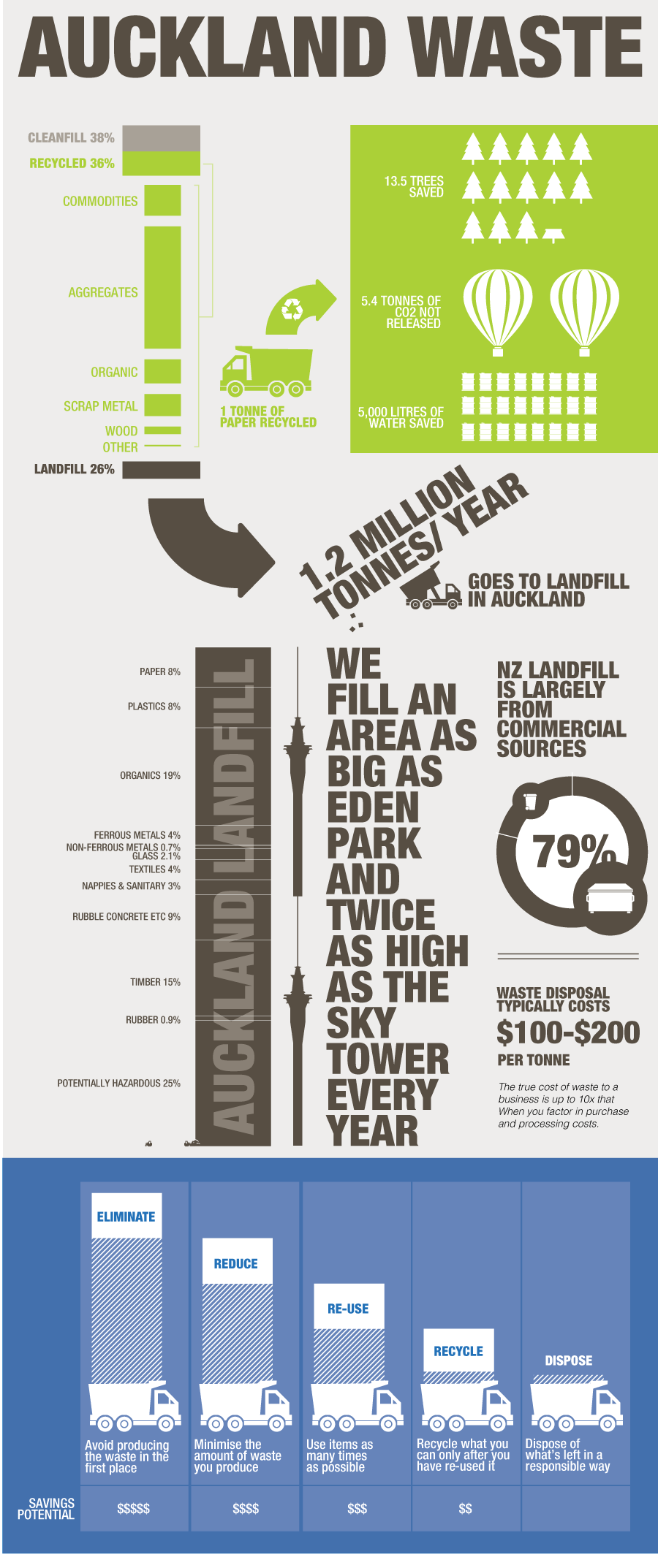 Aucklands Waste, landfill & recycling