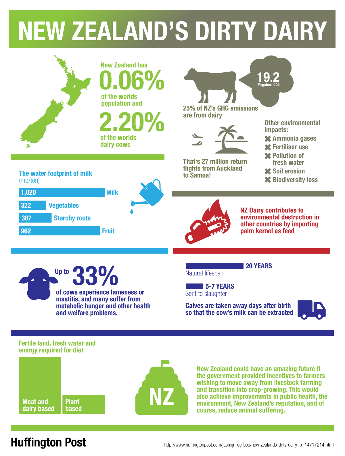 New Zealand's Dirty Dairy