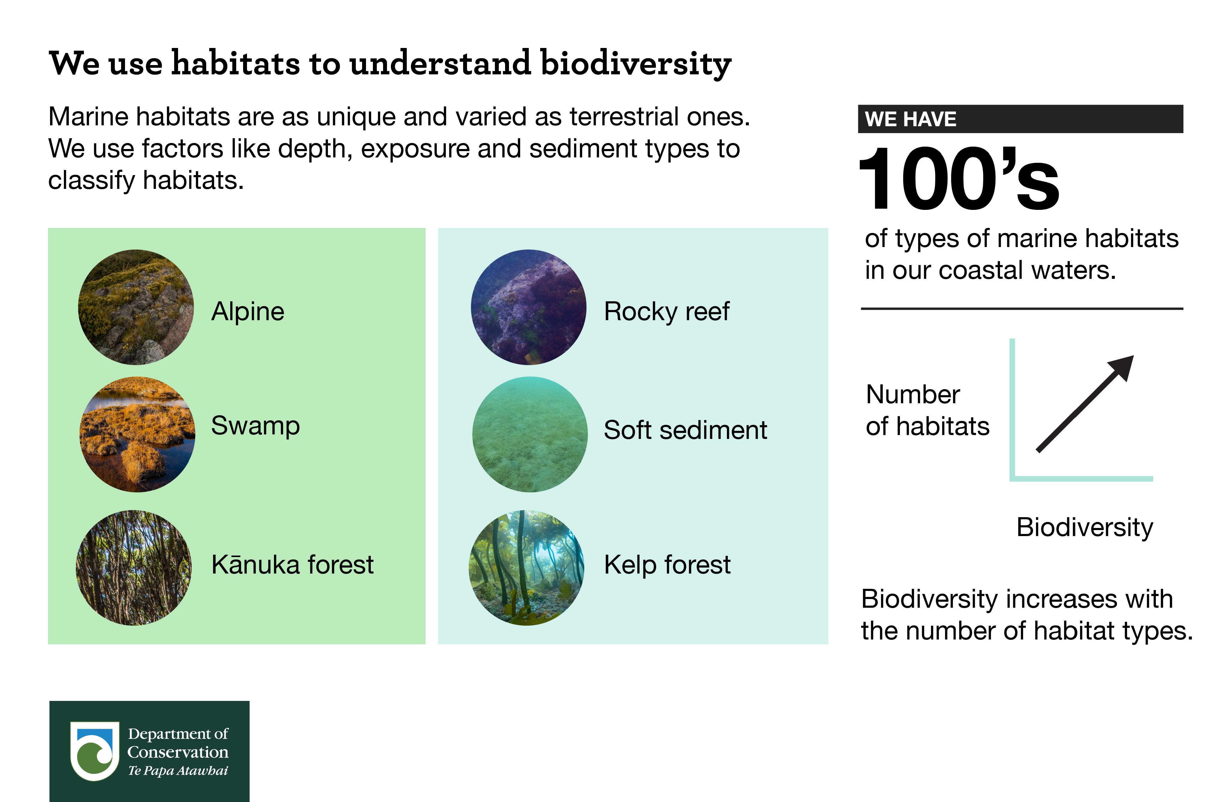 We use habitats to understand biodiversity