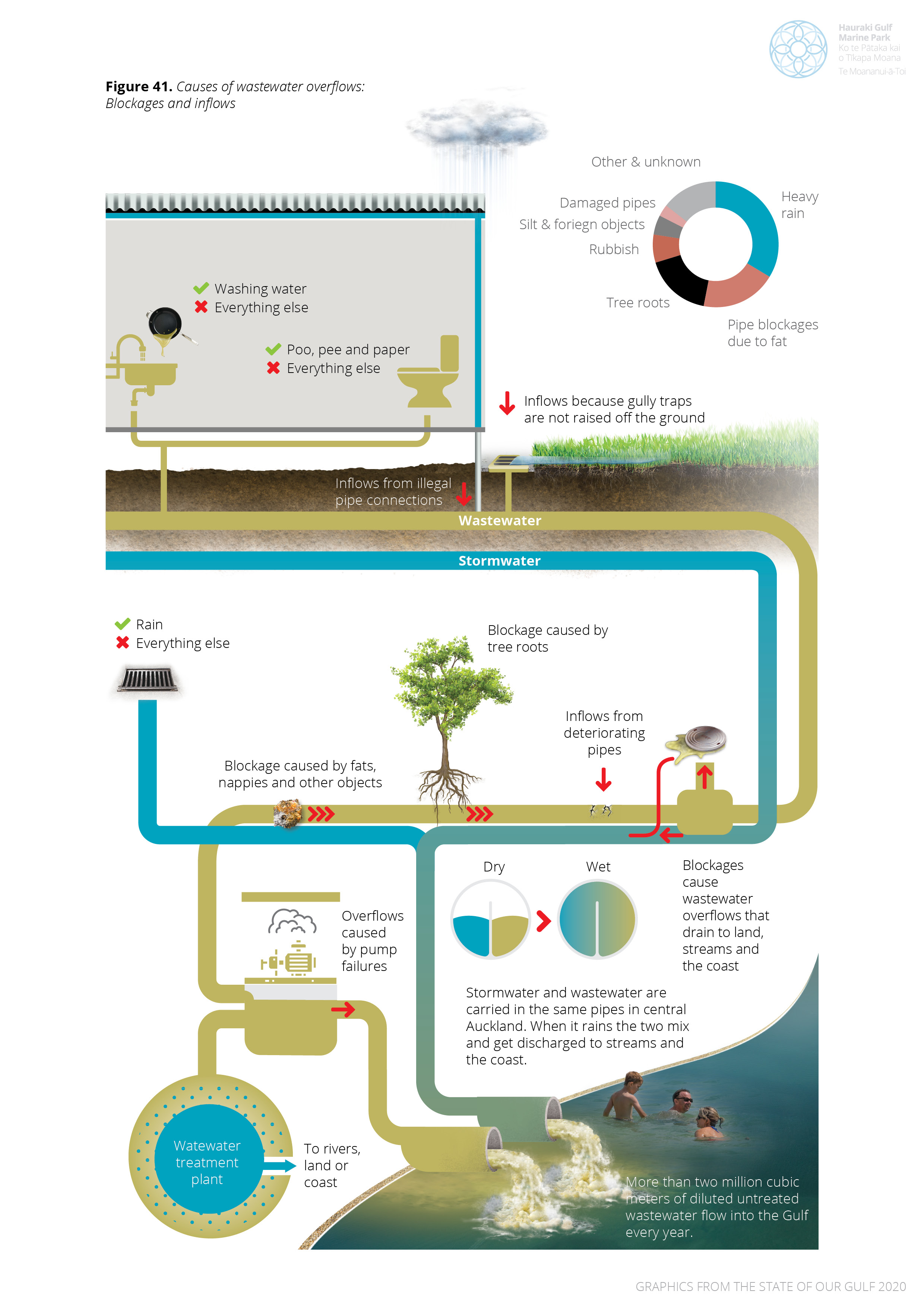 Sources of wastewater overflows